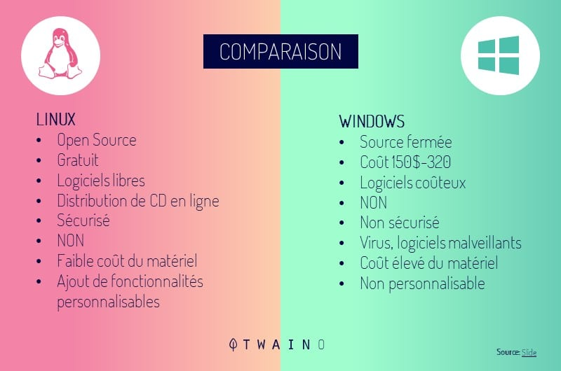 Resultat de comparaison Lunux et Windows