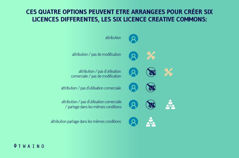 Ces quatre options peuvent etre arrangees pour creer six licences differentes les six licence creative commons