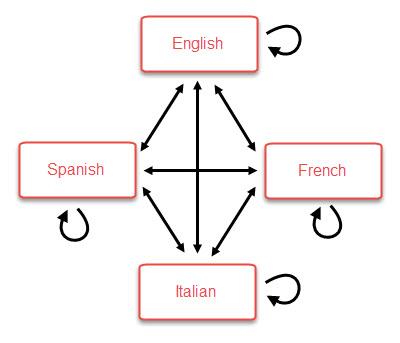 L attribut hreflang pour detecter les langeues