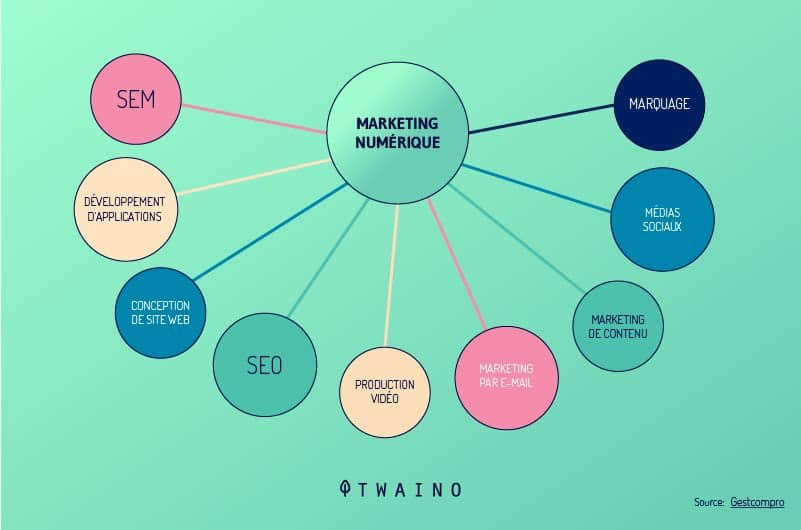 La campagne SEO renforce votre strategie de marketing digital