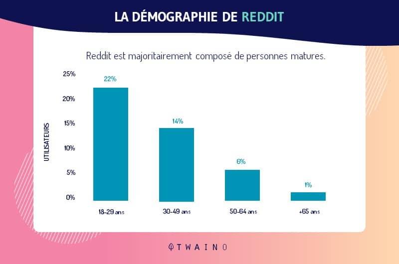 La cible de Reddit