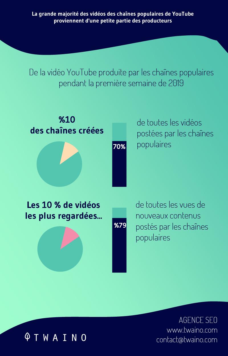 La grande majorite des videos des chaines populaires de Youtube proviennent d une petite partie des producteurs