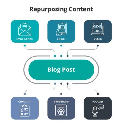 La reaffectation de contenu