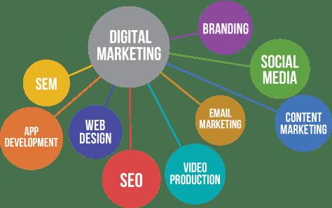 Le campagne SEO renforce votre strategie de marketing digital