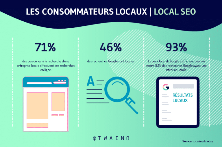 Les consommateurs locaux