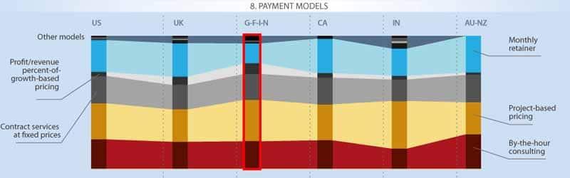 Modele de paiement