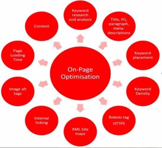 Opimisation on page
