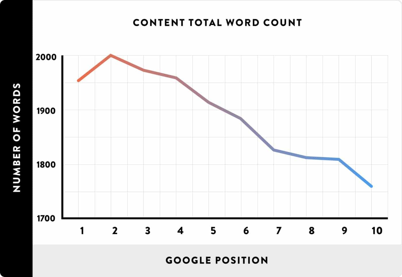 Redigez de longs contenus