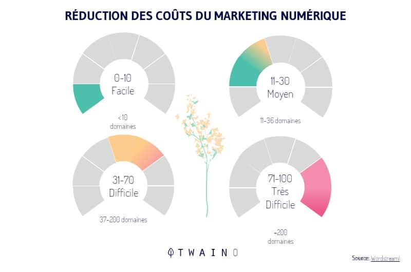 Reduction de cout marketing