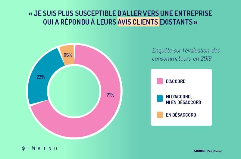 Statistique bright local