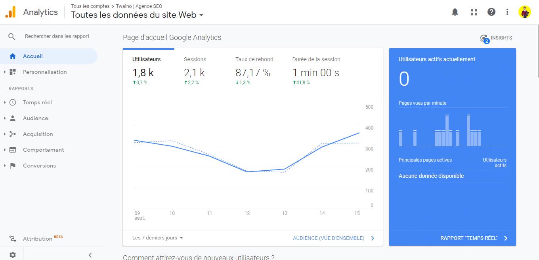 Utilisez Google analytics pour avoir un aperçu des donnees