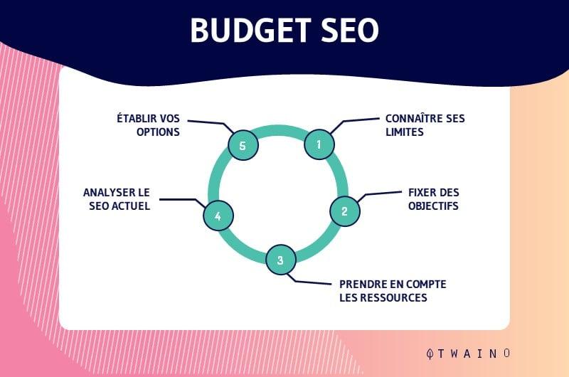 budget seo