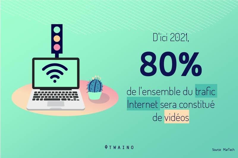 les contenus videos occuperont 80 de tout le trafic mondial d ici 2021