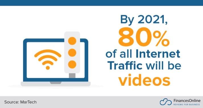 les contenus videos occuperont 80 % de tout le trafic mondial d ici 2021