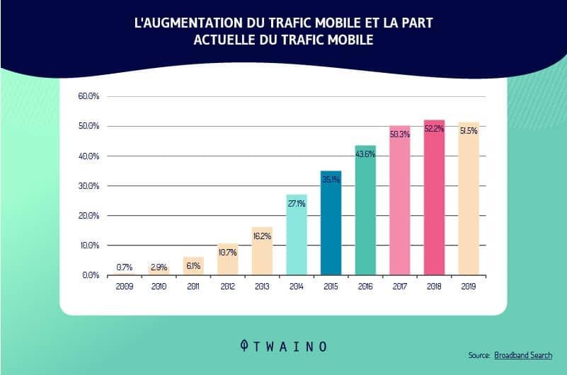 les statistiques de Broadband Search