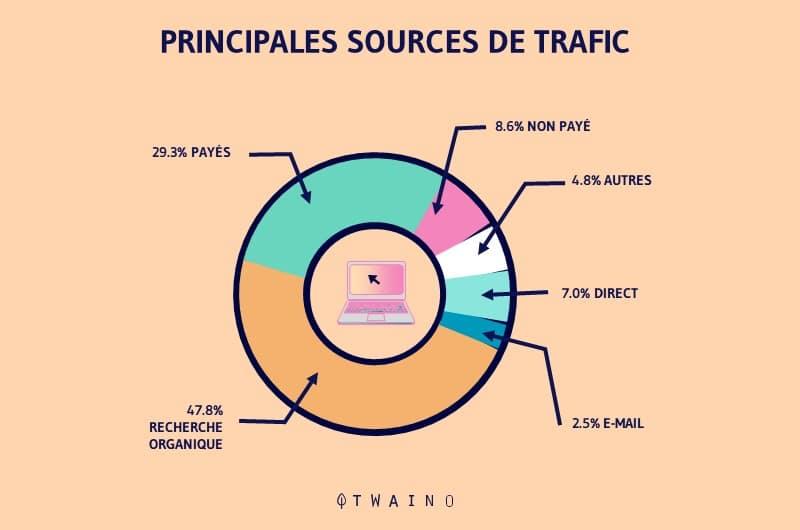 les types de trafic