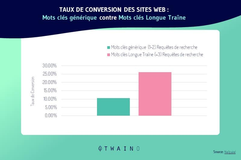 taux de conversion