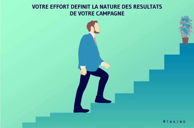 votre-effort-definit-nature-des-resultats-de-votre-campagne
