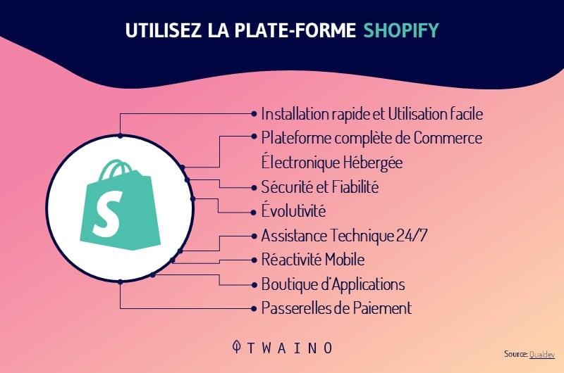 fonctionnalite shopify
