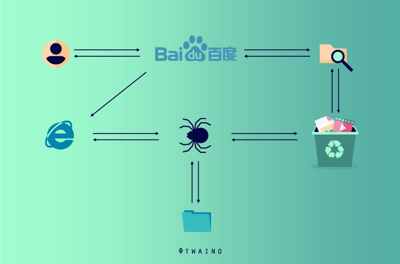 l araignee Baidu