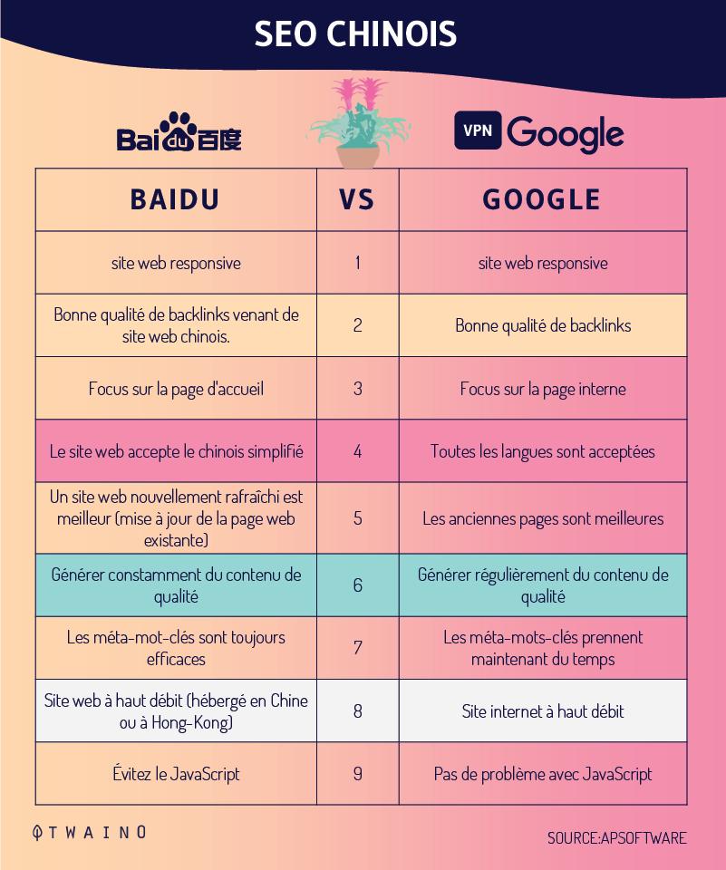 Baidu SEO vs Google SEO
