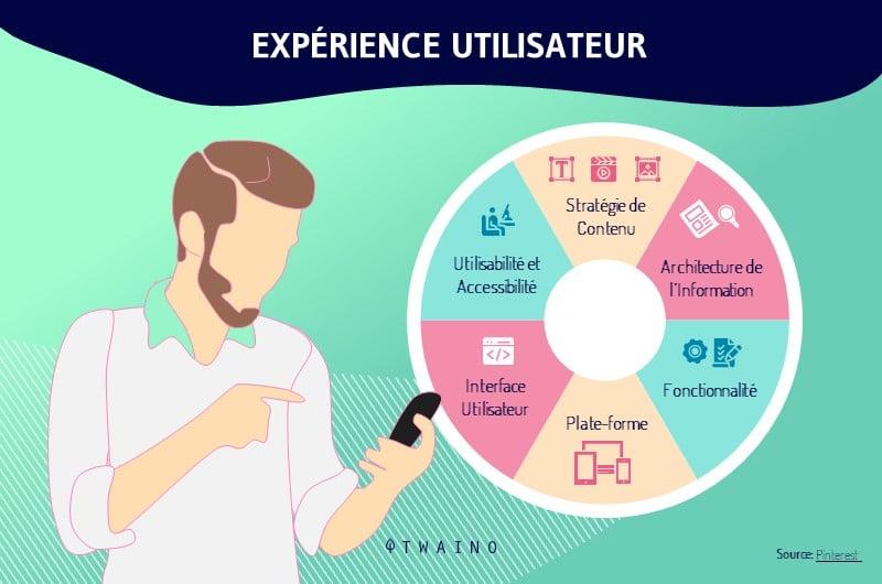 experience utilisateur shopify