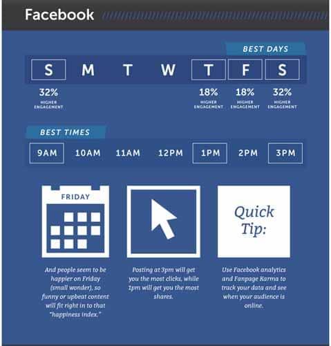 statistiques des jours de publicite sur facebook