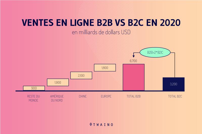 B2B vs B2C 2020