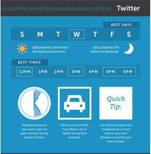statistique des jours de plusblicite sur tweeter