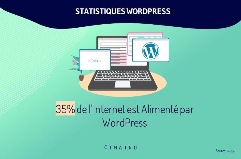 Wordpress alimente 35 _ du Web