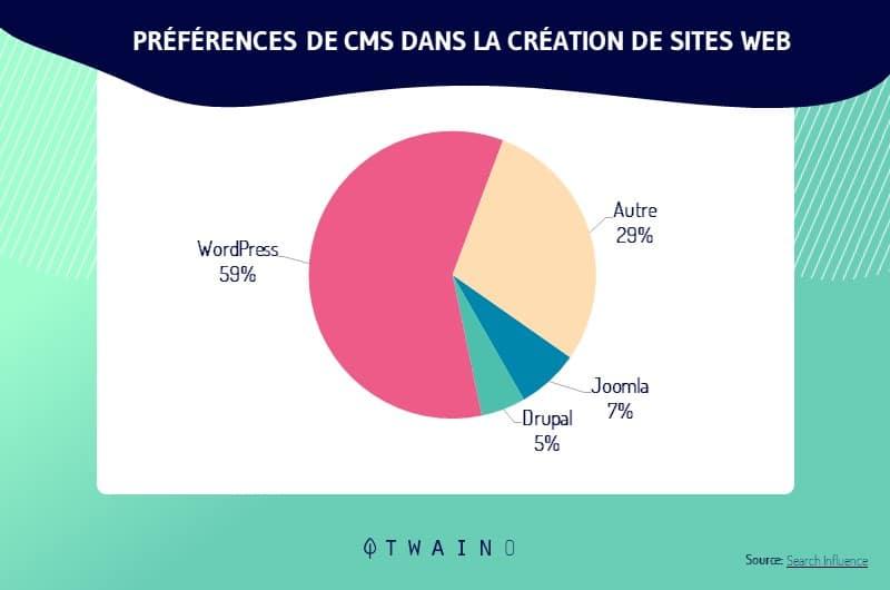 59 _ des sites Internet crees a base d un CMS ont préfere WordPress