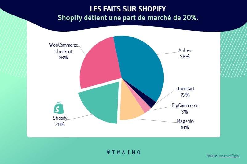 part de marche shopify