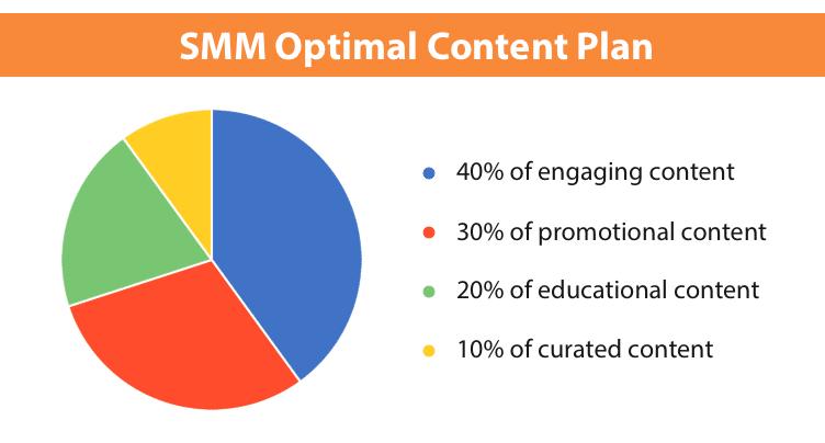 plan de contenu optimal
