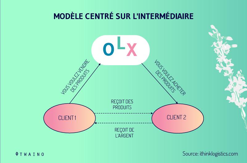 Modele centre sur l intermediaire