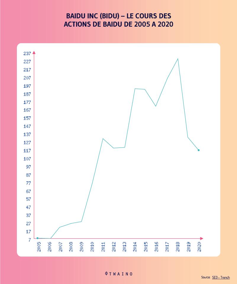 les cours des actions de Baidu en 2005