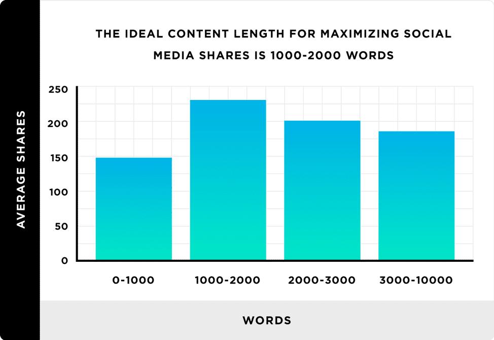 les contenus de 1000 a 2000 mots sont plus partages