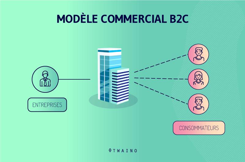 Model B2C