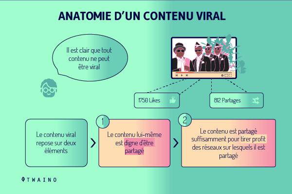 Anatomie d un contenu viral