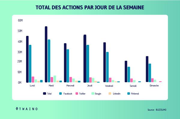 Total des actions par jour de la semaine