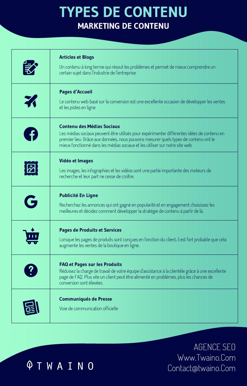 Types de contenu marketing de contenu
