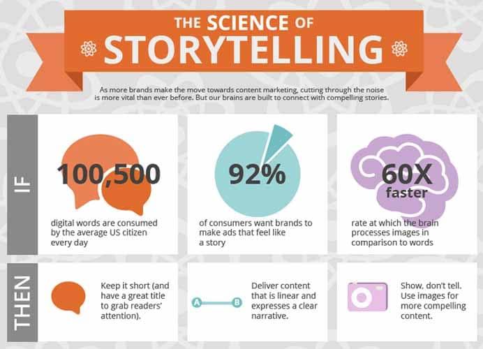 92% des utilisateurs preferent les publicite sous forme d histoire