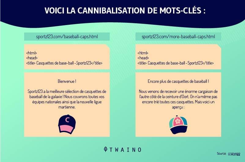 cannibalisation-des-mots-cles