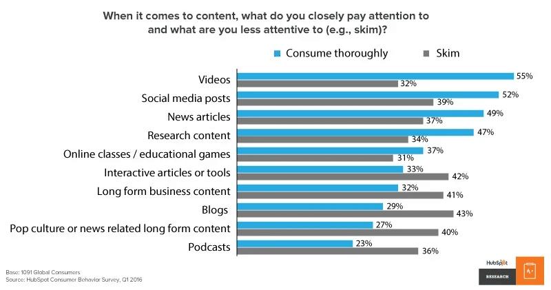 les videos dans vos strategies de contenus