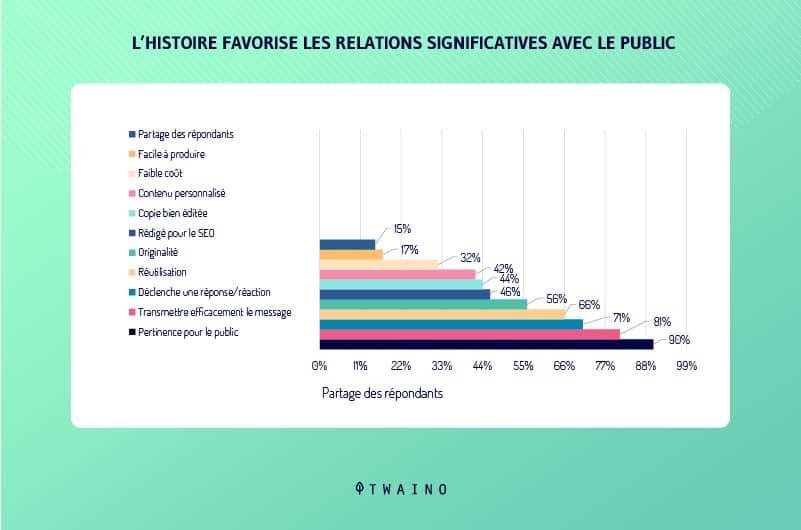 l histoire favorise les relations significatives avec le public