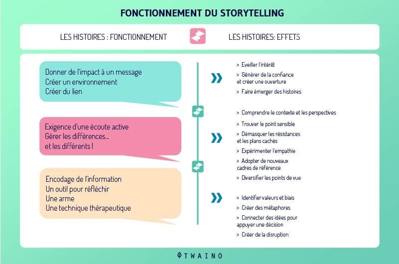 fonctionnement du storytelling