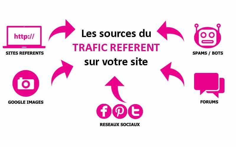 Le trafic de référence