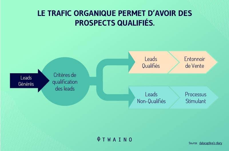 Le-trafic-organique-permet-d-avoir-des-prospects-qualifies