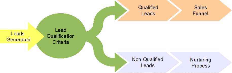 Le trafic organique permet d avoir des prospects qualifiés