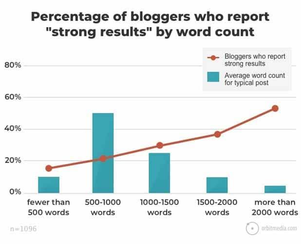 Les histoires de plus de 2 000 mots ont rapporte des resultats plus forts