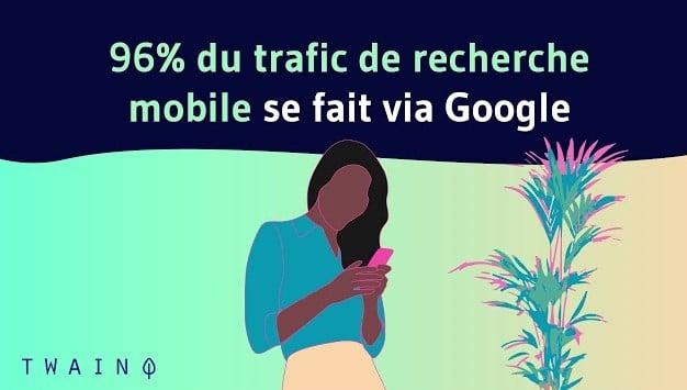 96% du trafic de recherche mobile se fait via Google